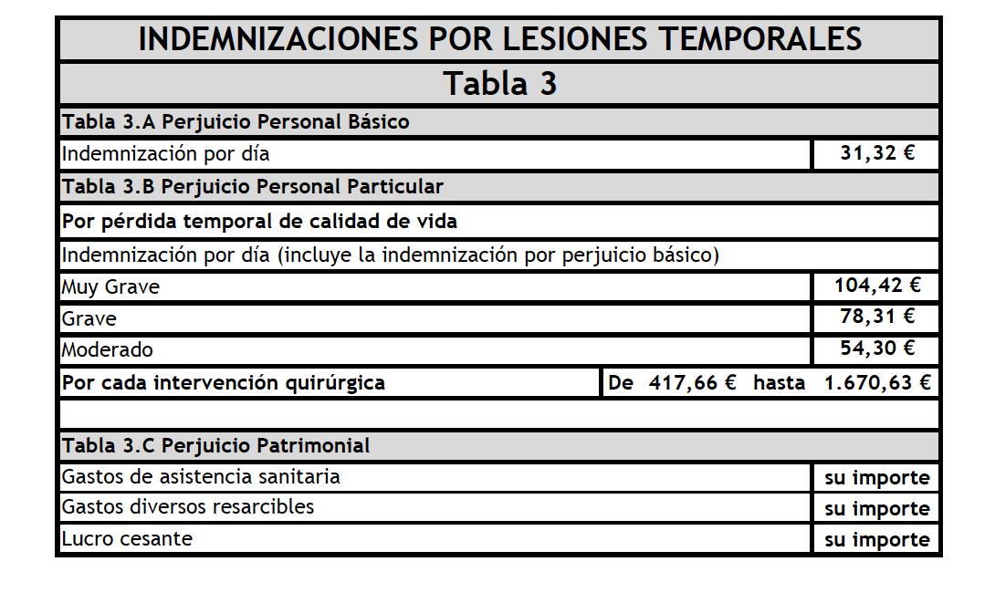 Indemnizacion Diaria 2020 Baremo Actualizacion
